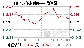 鹏华双债增利债券基金000054实时估值图