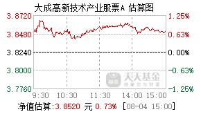 大成高新技术产业股票基金000628实时估值图