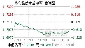 华宝品质生活股票基金000867实时估值图