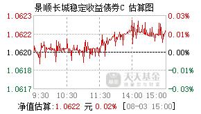 景顺长城稳定债券C基金261101实时估值图
