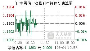 汇丰晋信平稳增利债券A基金540005实时估值图